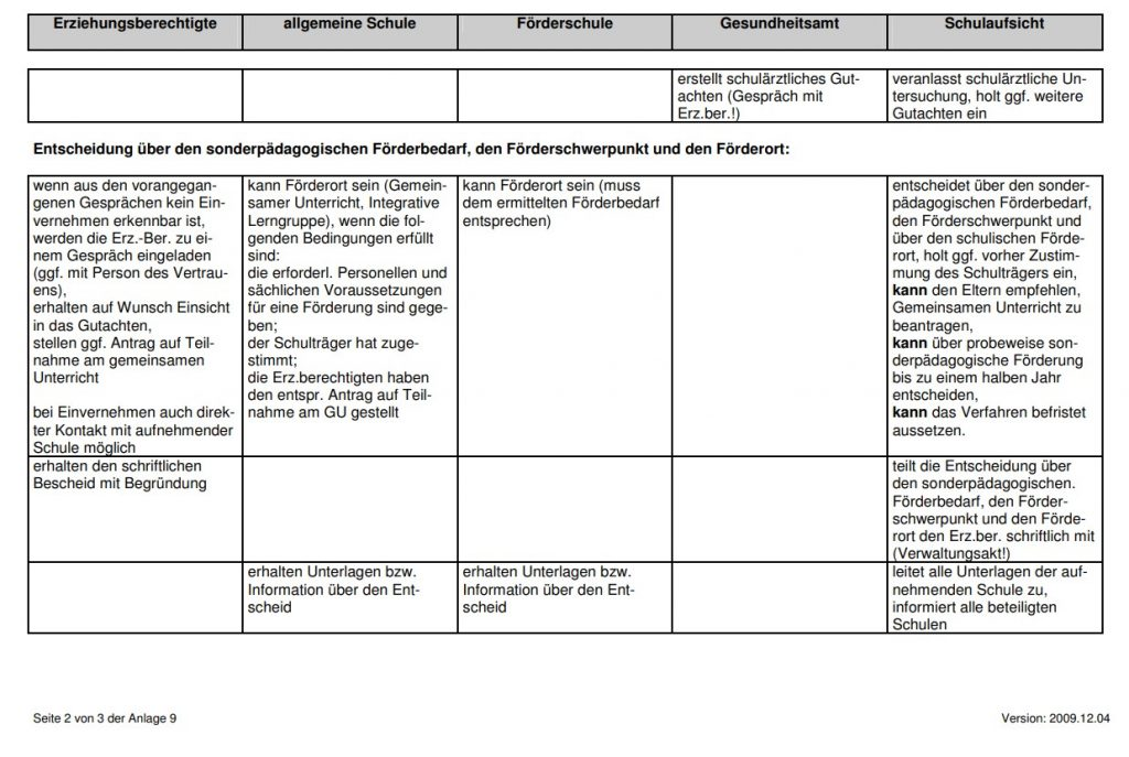AOSF Verfahrenübersicht II