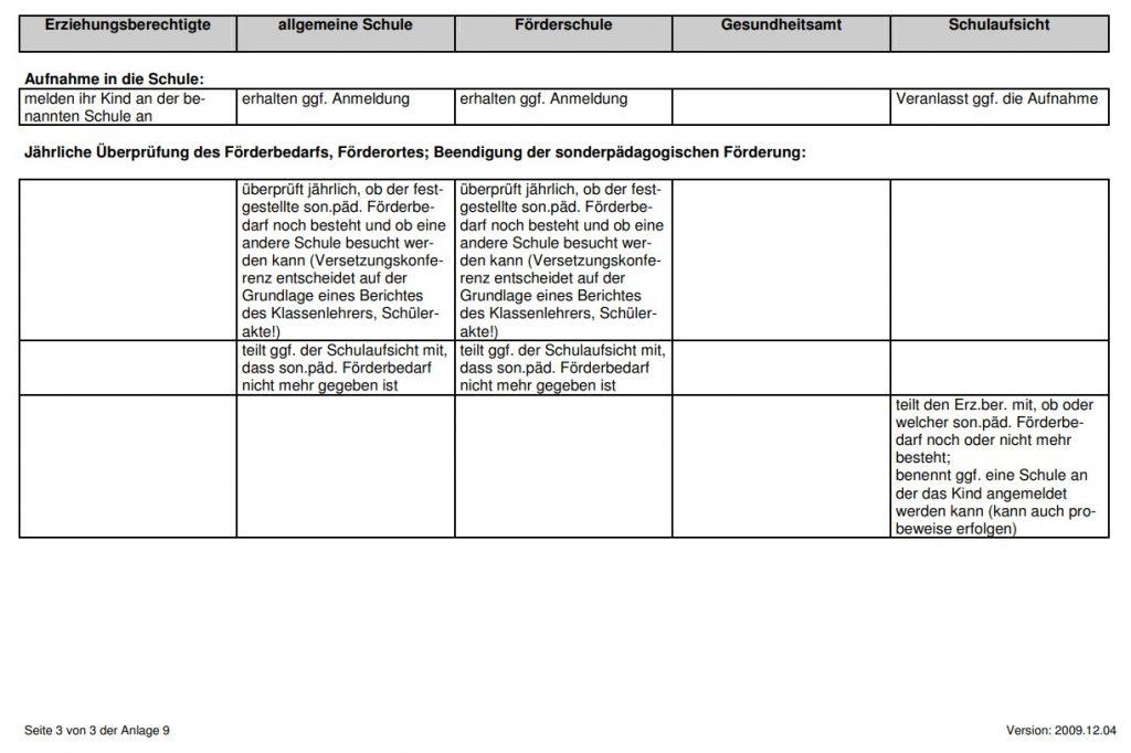 AOSF Verfahrenübersicht III
